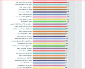 Other CPU comparisons for my desktops