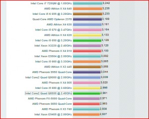 Intel Q6600 versus the AMD 630