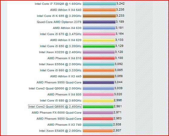 intel processor speed chart
