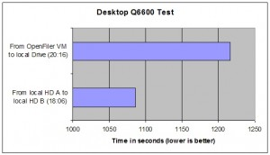 Desktop test results
