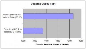 Desktop test results