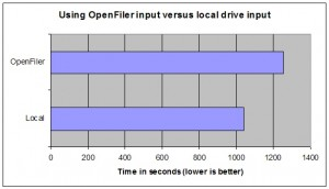 OpenFiler input versus using local input