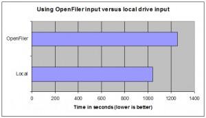 OpenFiler input versus using local input