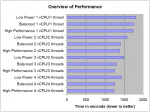Overview of performance by power settings and vCPU count