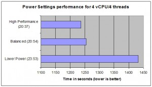 Power Settings Performance