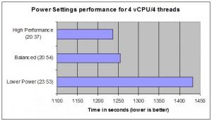 Power Settings Performance